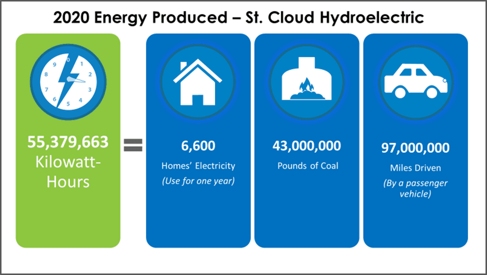 Chart Providing Energy Use Equivalencies for 57 Million kilowatt-hours