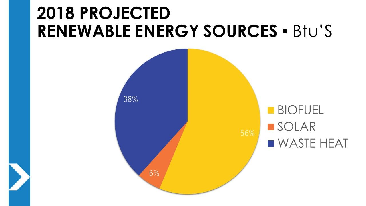 Wastewater services st cloud mn official website pie chart displaying the amount of biofuel solar and waste heat energy to be geenschuldenfo Images