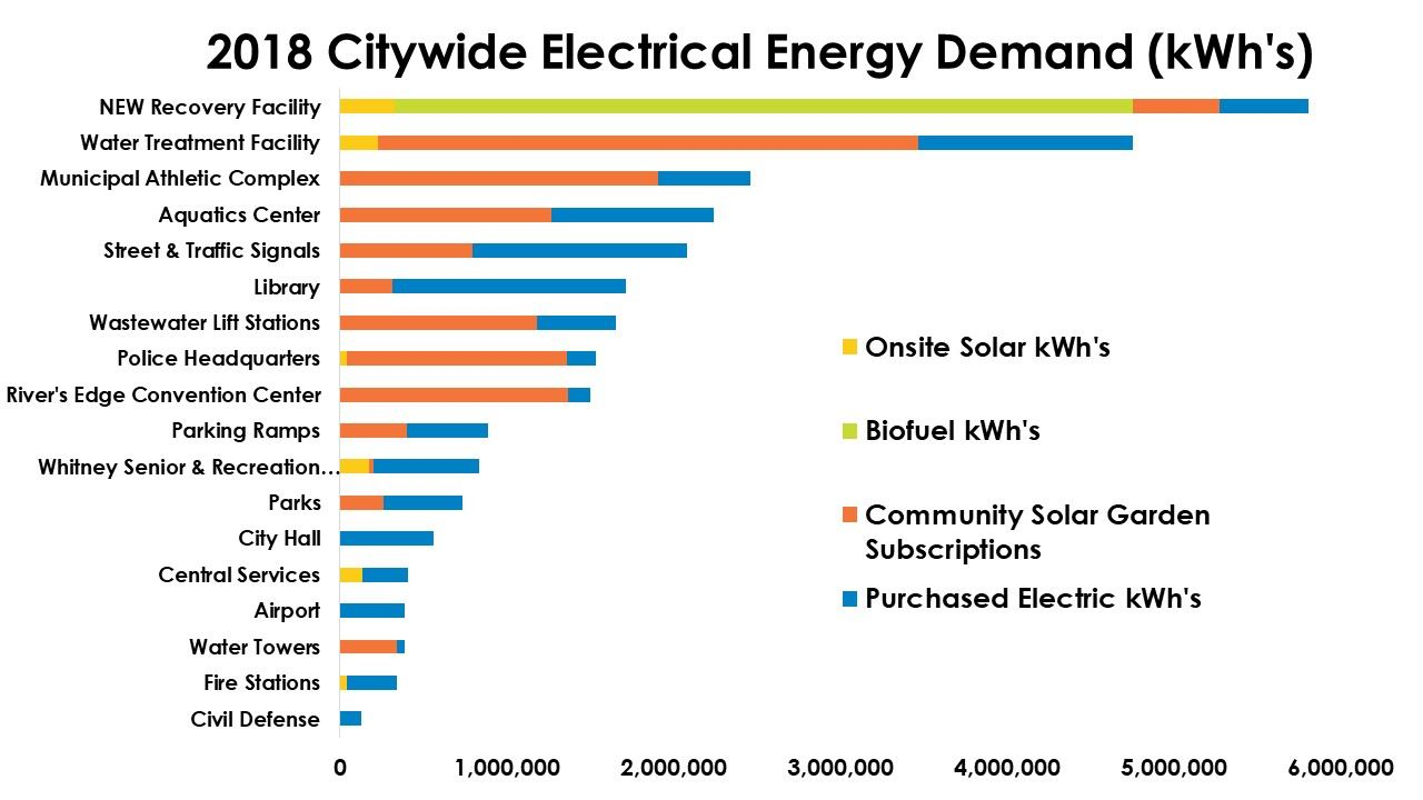 Bar chart showing electric demand of individual St. Cloud facilities & energy sources
