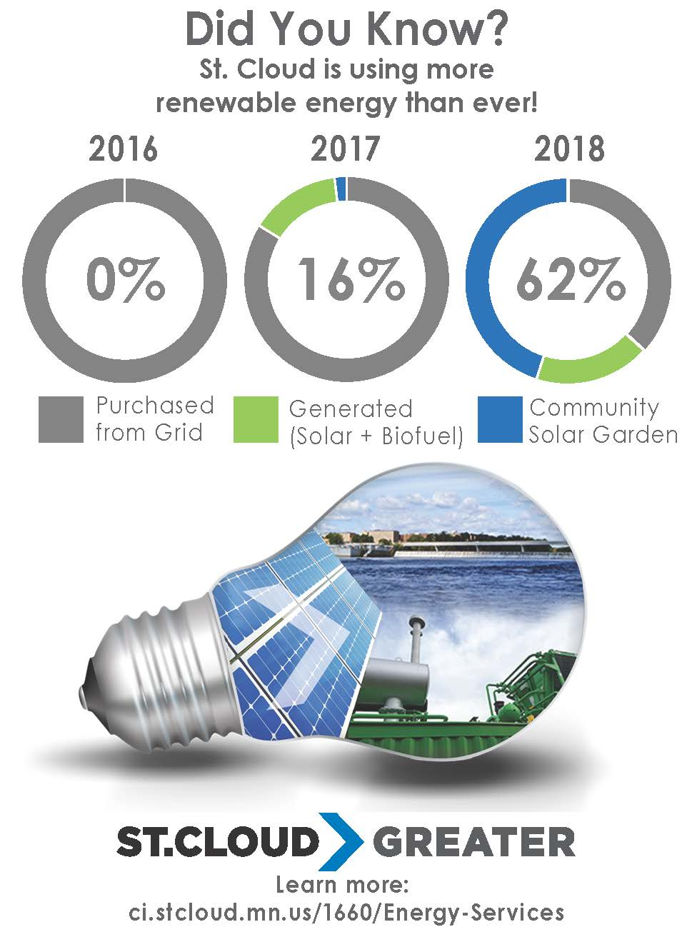 Graphic showing renewable energy use from 2016-2018 (0% to 62%) and sources