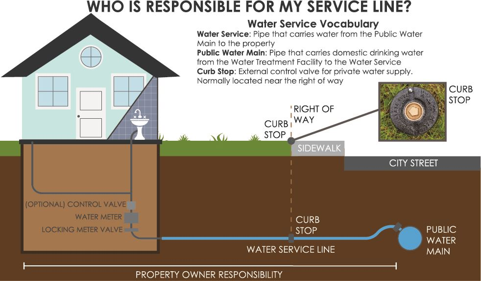 Graphic illustrating house and pipe connection to city water distribution system
