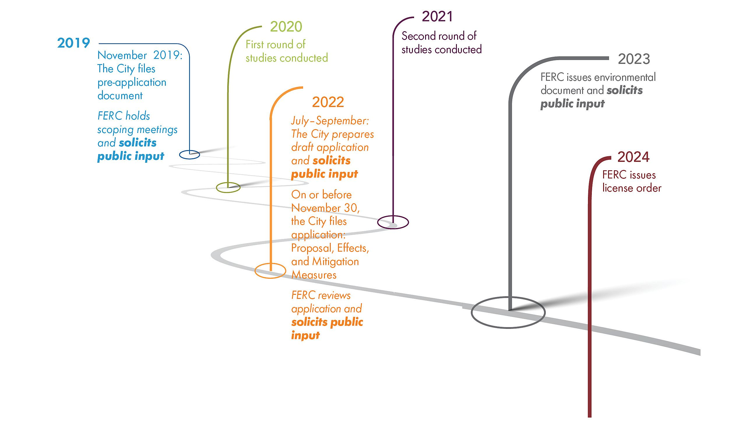 Timeline graphic of Relicensing process for St. CLoud hydroelectric