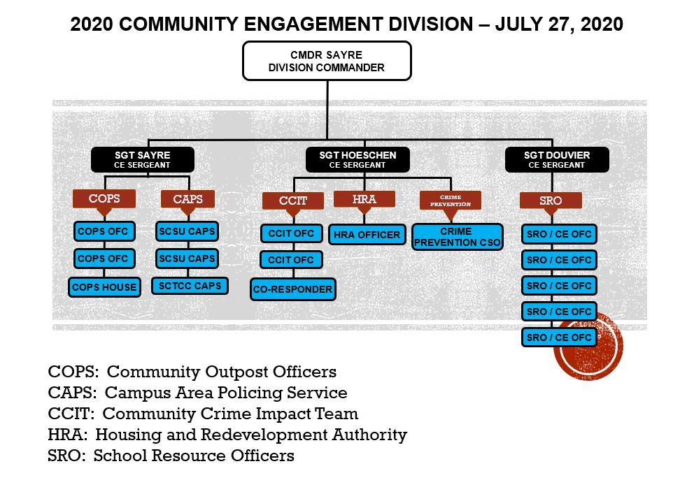 Community Engagement Division Org Chart