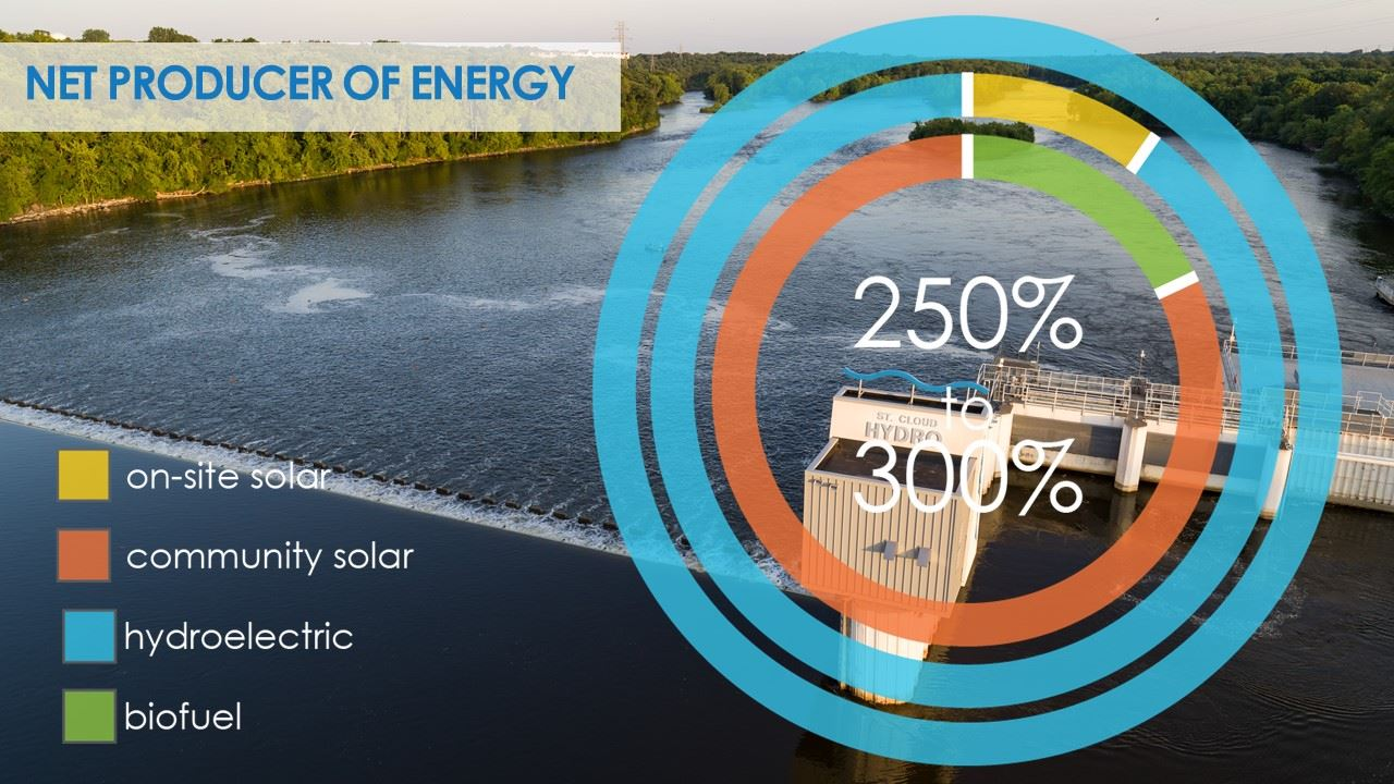 Pie chart showing citywide energy sources from 2016 to 2019